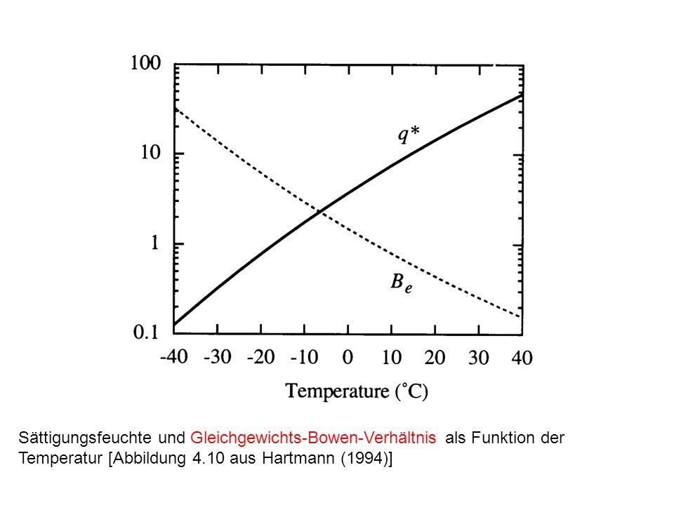 Sättigungsfeuchte und Gleichgewichts-Bowen-Verhältnis als Funktion der Temperatur [Abbildung 4.10 aus Hartmann (1994)]